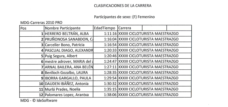 Clasificación Cicloturista 2019